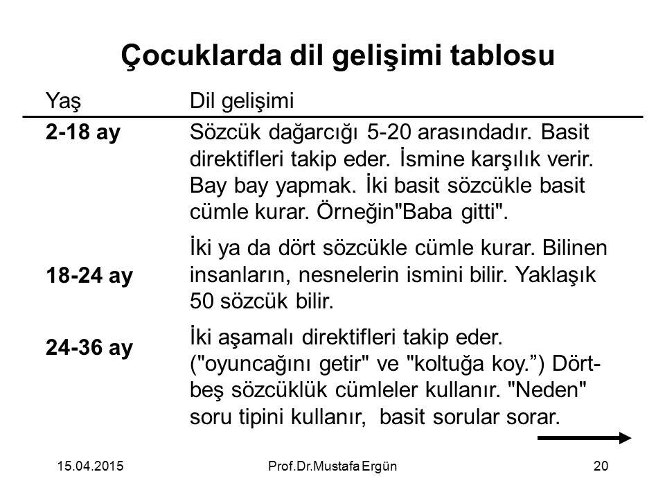 15.04.2015Prof.Dr.Mustafa Ergün20 Çocuklarda dil gelişimi tablosu Yaş 2-18 ay 18-24 ay 24-36 ay Dil gelişimi Sözcük dağarcığı 5-20 arasındadır. Basit