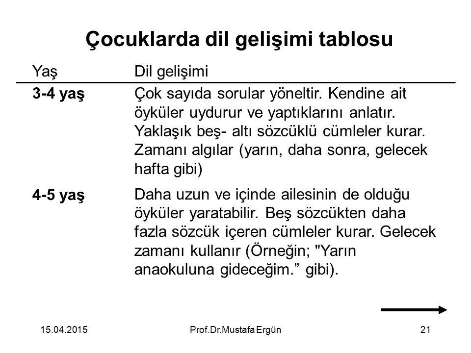 15.04.2015Prof.Dr.Mustafa Ergün21 Çocuklarda dil gelişimi tablosu Yaş 3-4 yaş 4-5 yaş Dil gelişimi Çok sayıda sorular yöneltir. Kendine ait öyküler uy