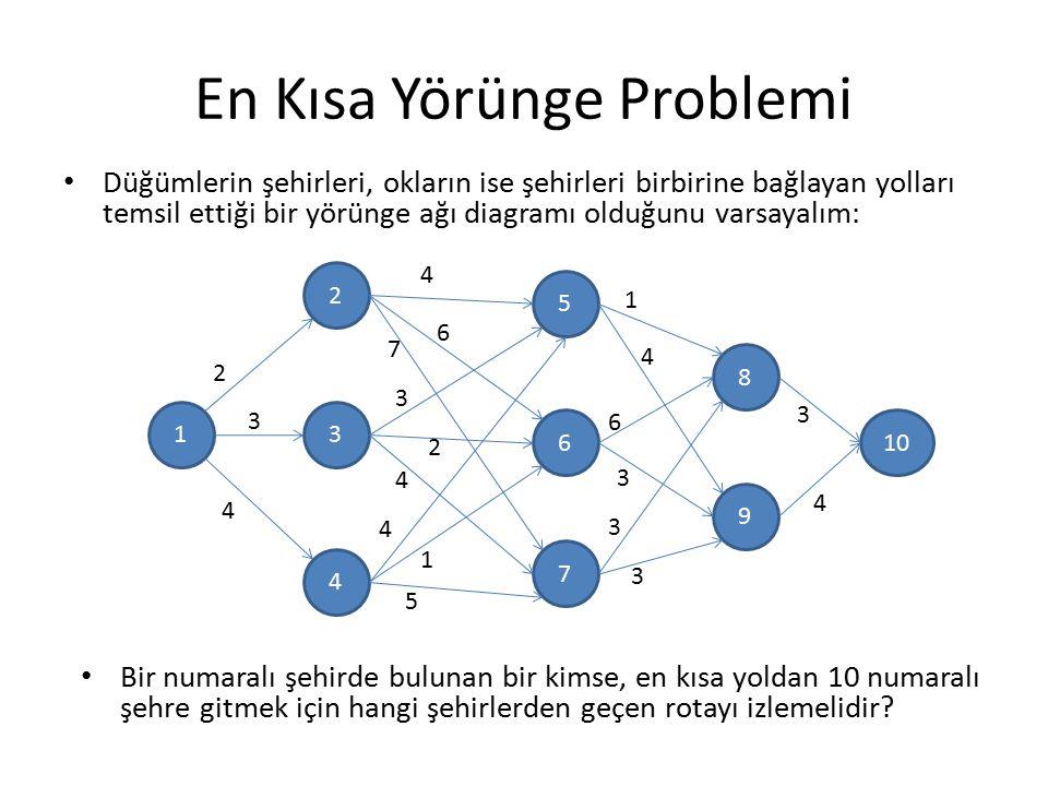 En Kısa Yörünge Problemi Düğümlerin şehirleri, okların ise şehirleri birbirine bağlayan yolları temsil ettiği bir yörünge ağı diagramı olduğunu varsay
