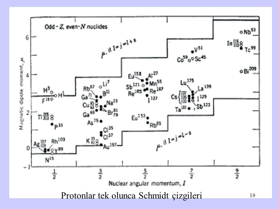 20.10.07 Çekirdek fizik I Protonlar tek olunca Schmidt çizgileri 19