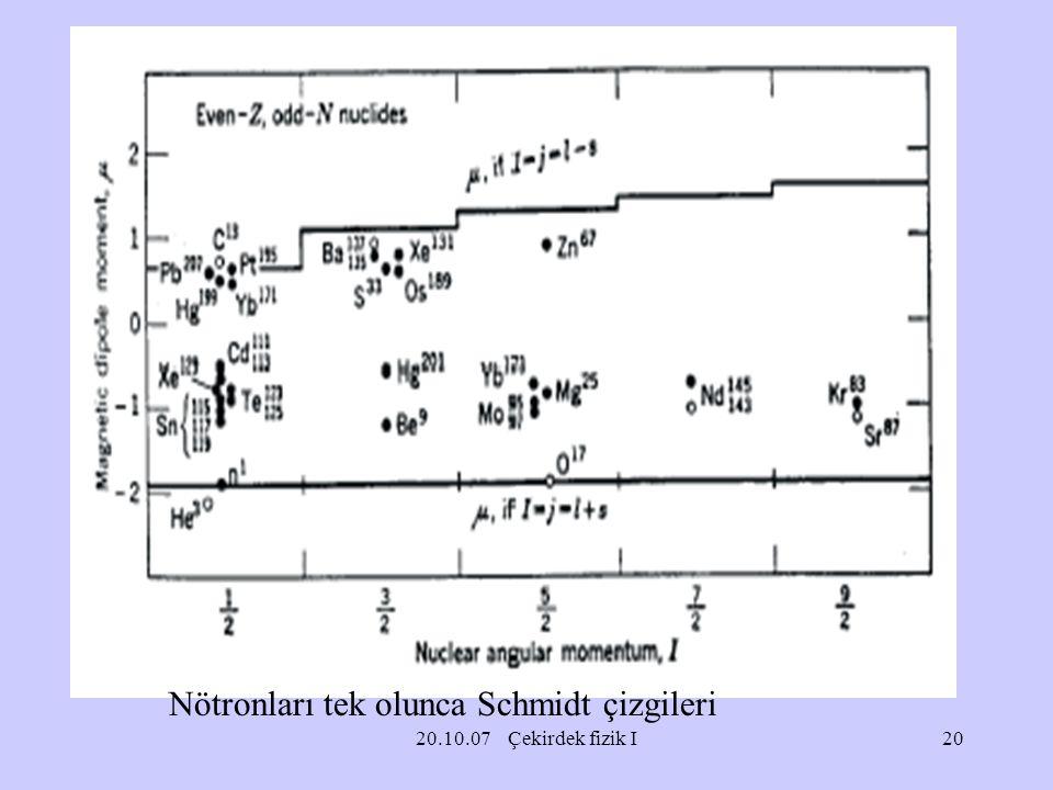 20.10.07 Çekirdek fizik I Nötronları tek olunca Schmidt çizgileri 20