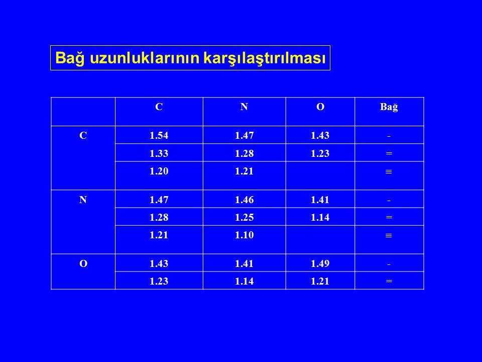 Bağ uzunluklarının karşılaştırılması CNOBağ C1.541.471.43- 1.331.281.23= 1.201.21  N1.471.461.41- 1.281.251.14= 1.211.10  O1.431.411.49- 1.231.141.2