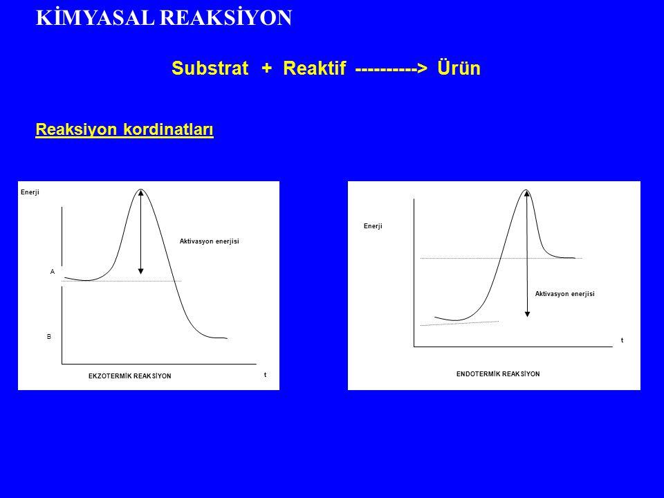 KİMYASAL REAKSİYON Substrat + Reaktif ----------> Ürün Reaksiyon kordinatları A B Enerji Aktivasyon enerjisi t EKZOTERMİK REAKSİYON Enerji t ENDOTERMİ