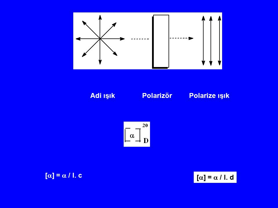 Adi ışık Polarizör Polarize ışık [  ] =  / l. c [  ] =  / l. d