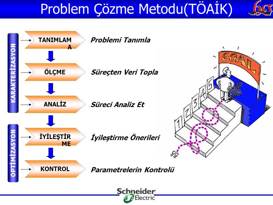 TANIMLAM A ÖLÇME ANALİZ İYİLEŞTİR ME KONTROL Problem Çözme Metodu(TÖAİK) KARAKTERİZASYON OPTİMİZASYON Problemi Tanımla Süreçten Veri Topla Süreci Analiz Et İyileştirme Önerileri Parametrelerin Kontrolü