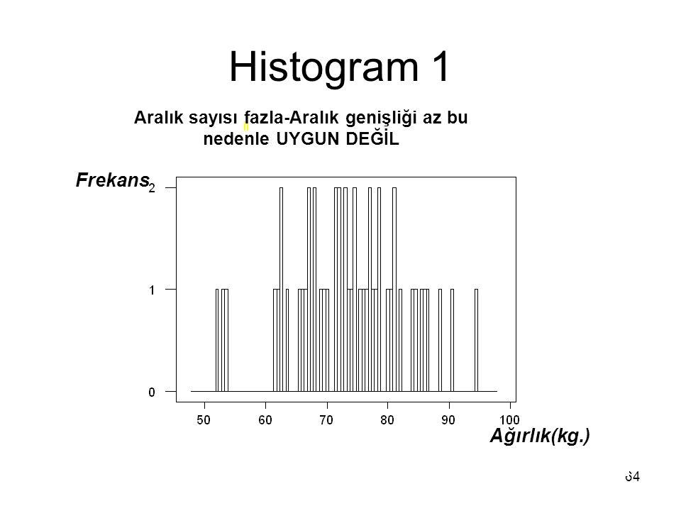 64 Histogram 1 Aralık sayısı fazla-Aralık genişliği az bu nedenle UYGUN DEĞİL Frekans Ağırlık(kg.)