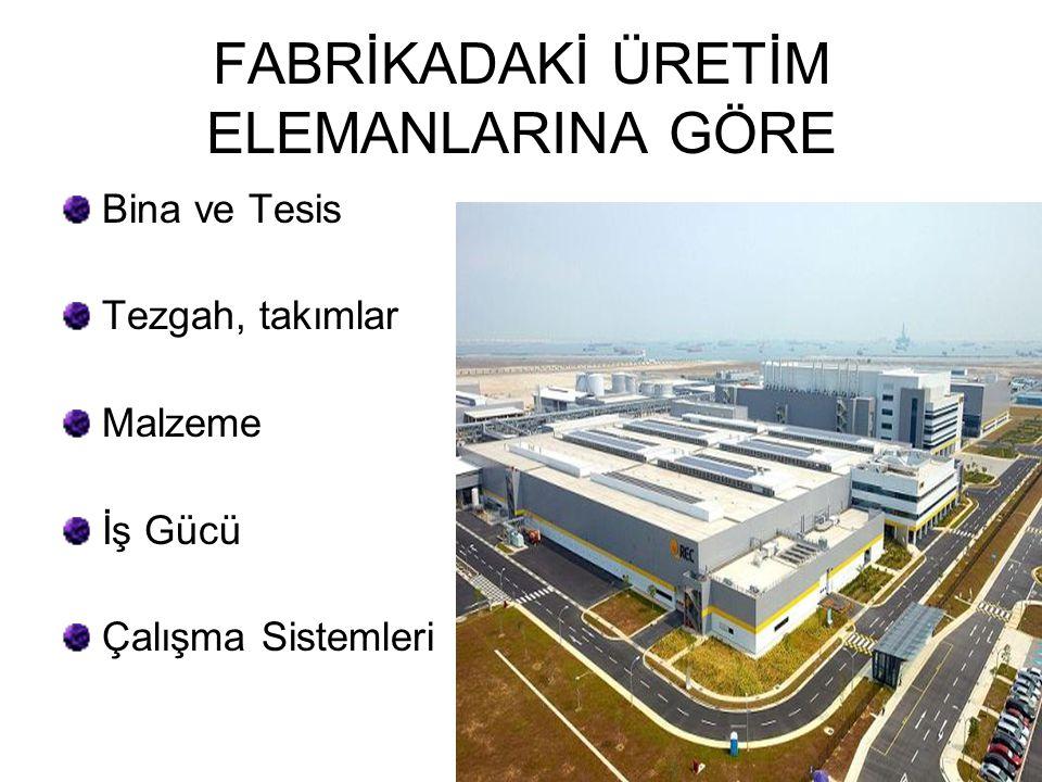 FABRİKADAKİ ÜRETİM ELEMANLARINA GÖRE Bina ve Tesis Tezgah, takımlar Malzeme İş Gücü Çalışma Sistemleri