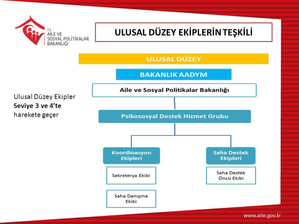ULUSAL DÜZEY EKİPLERİN TEŞKİLİ 11 Ulusal Düzey Ekipler Seviye 3 ve 4'te harekete geçer