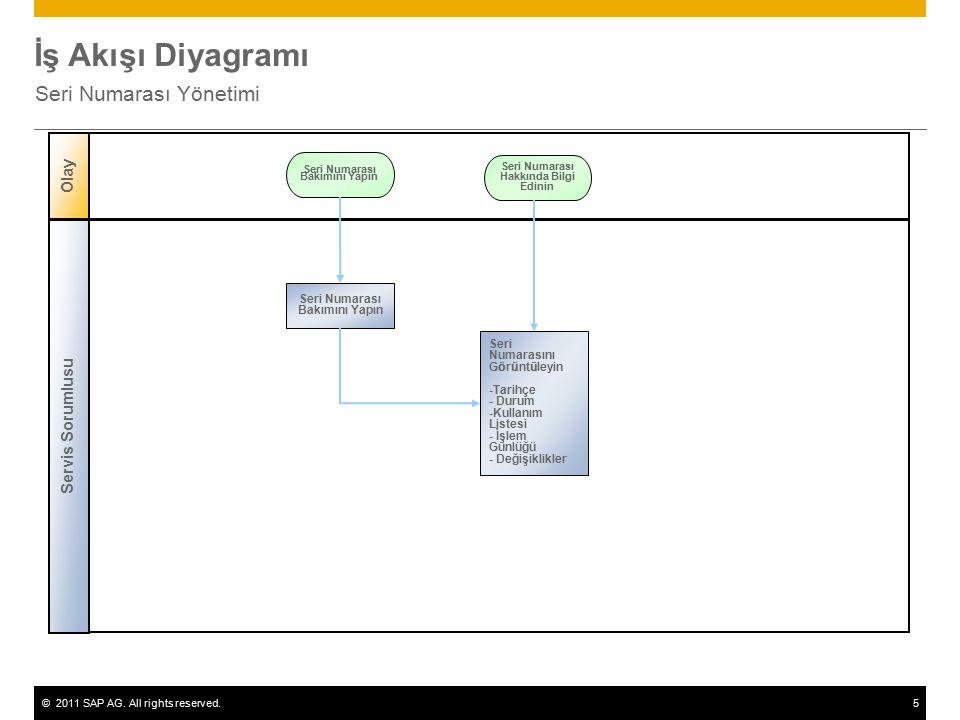 ©2011 SAP AG. All rights reserved.5 İş Akışı Diyagramı Seri Numarası Yönetimi Olay Seri Numarası Bakımını Yapın Servis Sorumlusu Seri Numarası Hakkınd