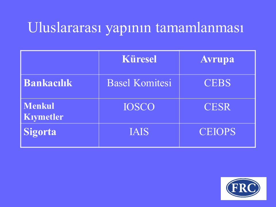 Uluslararası yapının tamamlanması KüreselAvrupa BankacılıkBasel KomitesiCEBS Menkul Kıymetler IOSCOCESR SigortaIAISCEIOPS