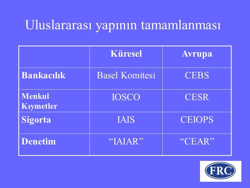 Uluslararası yapının tamamlanması KüreselAvrupa BankacılıkBasel KomitesiCEBS Menkul Kıymetler IOSCOCESR SigortaIAISCEIOPS Denetim IAIAR CEAR