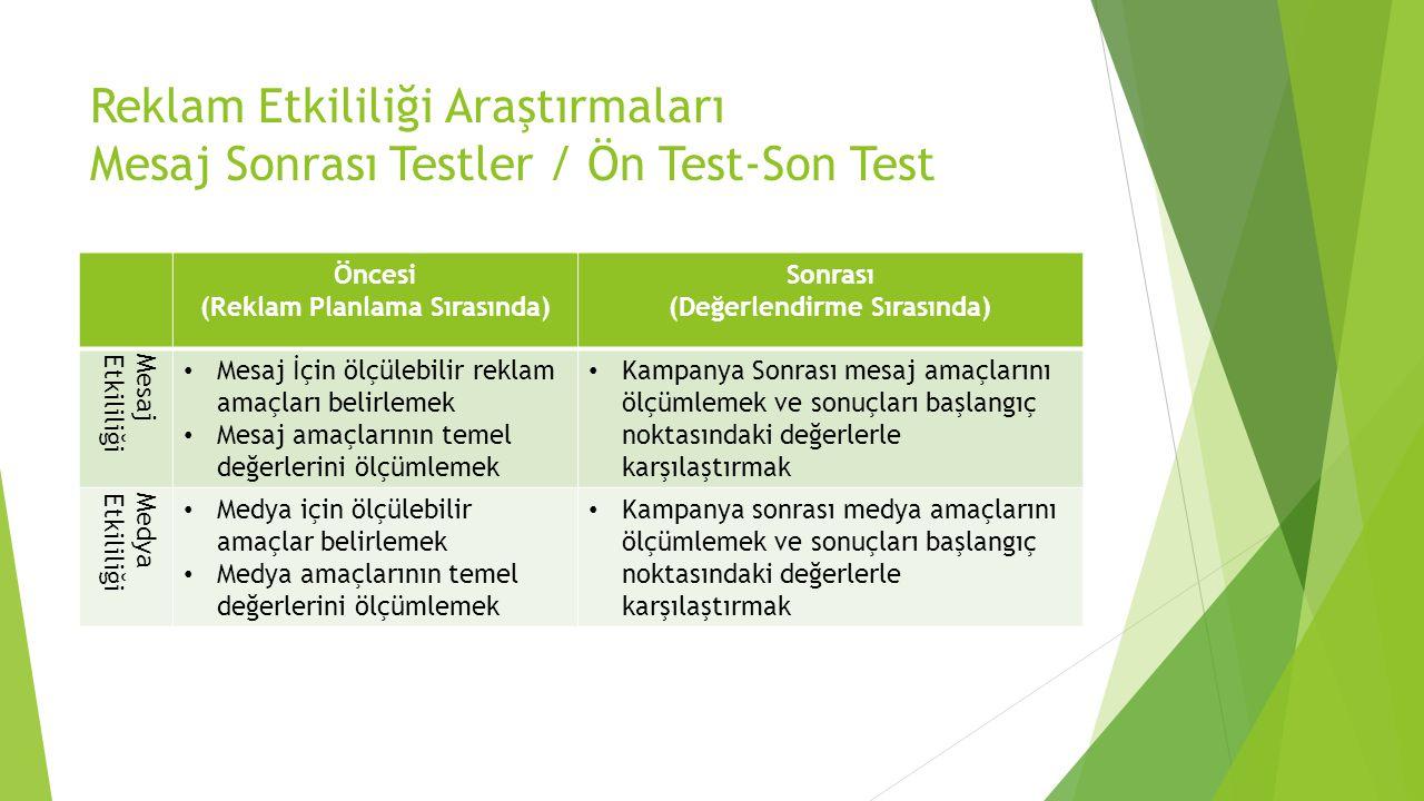Reklam Etkililiği Araştırmaları Mesaj Sonrası Testler / Ön Test-Son Test Öncesi (Reklam Planlama Sırasında) Sonrası (Değerlendirme Sırasında) MesajEtk
