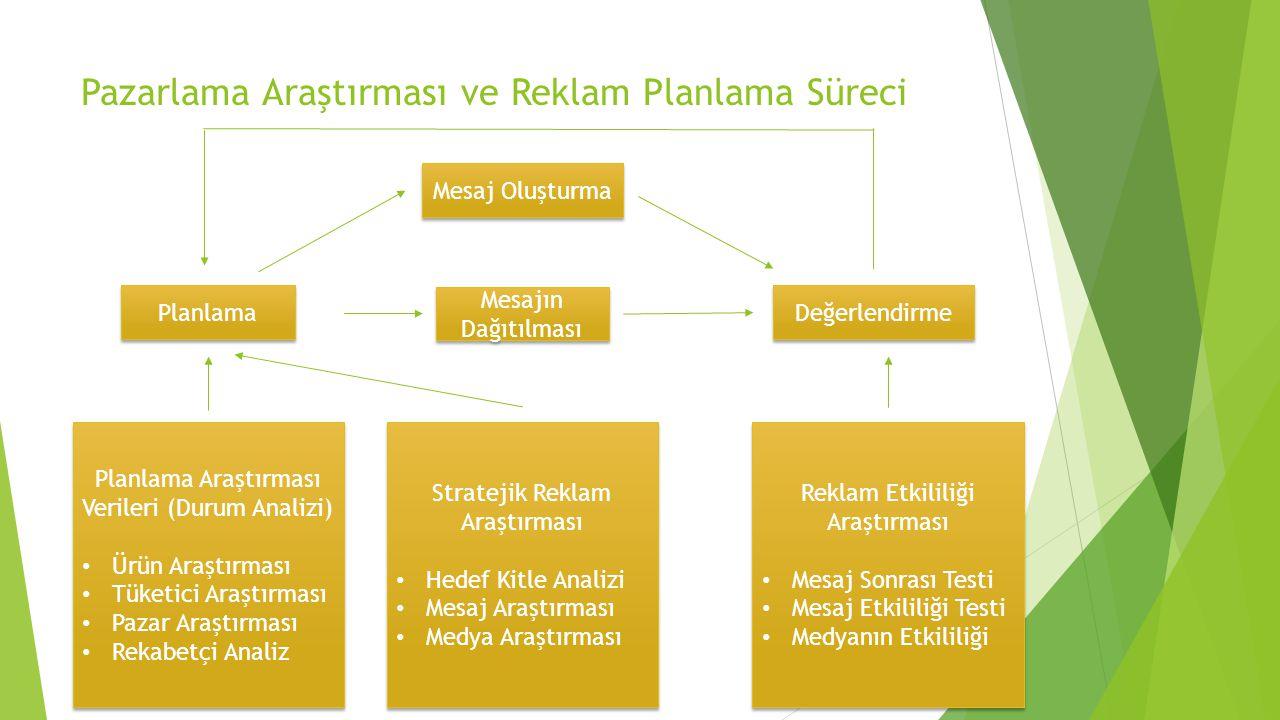 Pazarlama Araştırması ve Reklam Planlama Süreci Planlama Mesajın Dağıtılması Değerlendirme Mesaj Oluşturma Planlama Araştırması Verileri (Durum Analiz