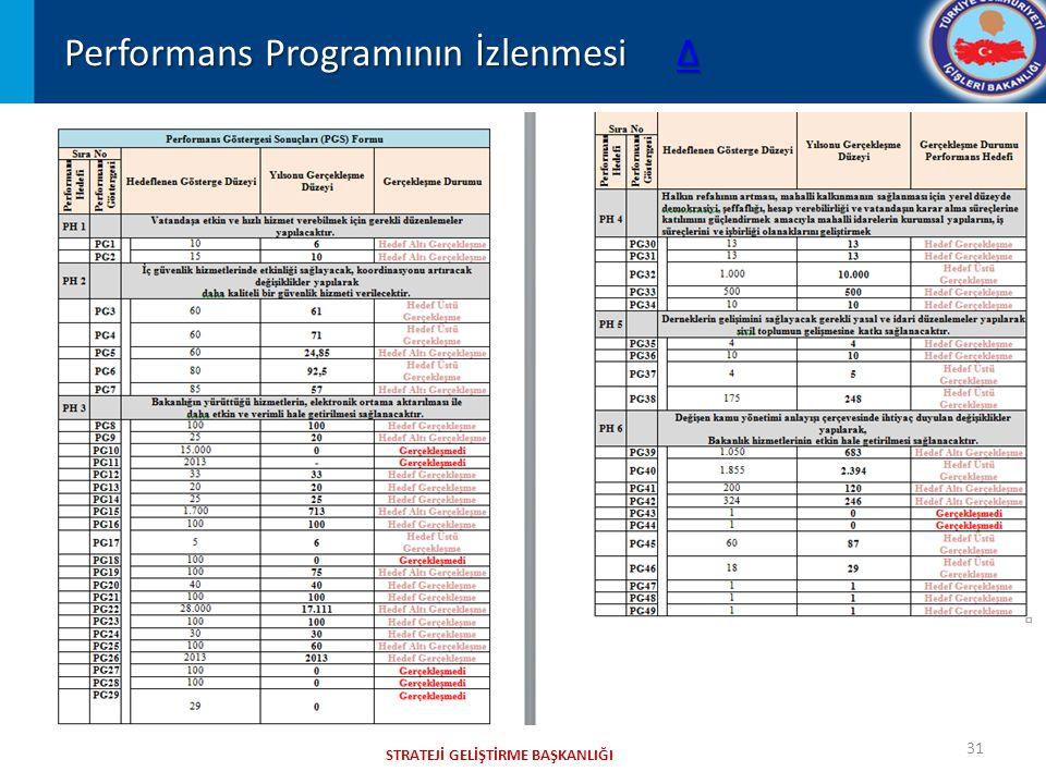 STRATEJİ GELİŞTİRME BAŞKANLIĞI Performans Programının İzlenmesi Δ Δ 31
