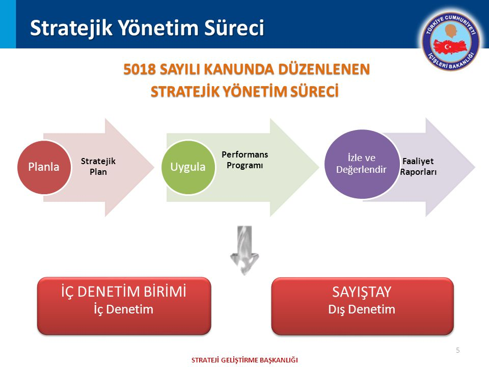 5 STRATEJİ GELİŞTİRME BAŞKANLIĞI Stratejik Yönetim Süreci 5018 SAYILI KANUNDA DÜZENLENEN STRATEJİK YÖNETİM SÜRECİ Stratejik Plan Planla Performans Programı Uygula Faaliyet Raporları İzle ve Değerlendir İÇ DENETİM BİRİMİ İç Denetim İÇ DENETİM BİRİMİ İç Denetim SAYIŞTAY Dış Denetim SAYIŞTAY Dış Denetim