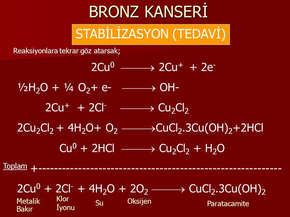 BRONZ KANSERİ STABİLİZASYON (TEDAVİ) Reaksiyonlara tekrar göz atarsak; 2Cu 0  2Cu + + 2e - ½H 2 O + ¼ O 2 + e-  OH- 2Cu + + 2Cl -  Cu 2 Cl 2 2Cu 2 Cl 2 + 4H 2 O+ O 2  CuCl 2.3Cu(OH) 2 +2HCl Cu 0 + 2HCl  Cu 2 Cl 2 + H 2 O Toplam +------------------------------------------------------------ 2Cu 0 + 2Cl - + 4H 2 O + 2O 2  CuCl 2.3Cu(OH) 2 Metalik Bakır Klor İyonu Su Oksijen Paratacamite
