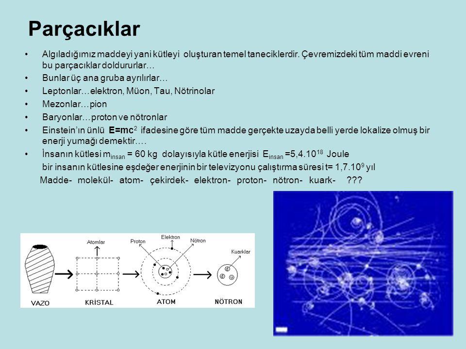 Parçacıklar Algıladığımız maddeyi yani kütleyi oluşturan temel taneciklerdir. Çevremizdeki tüm maddi evreni bu parçacıklar doldururlar… Bunlar üç ana