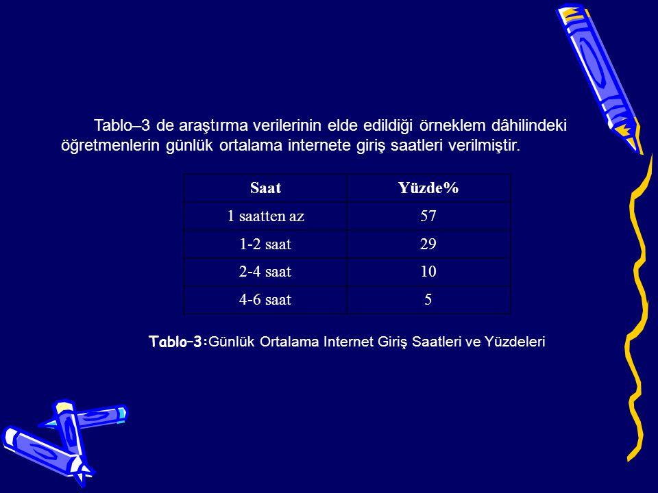 Araştırmaya katılan öğretmenlerin interneti hangi amaçla kullandıkları Tablo–4 de gösterilmiştir.