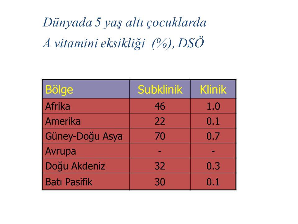 Dünyada 5 yaş altı çocuklarda A vitamini eksikliği (%), DSÖ BölgeSubklinikKlinik Afrika461.0 Amerika220.1 Güney-Doğu Asya700.7 Avrupa-- Doğu Akdeniz320.3 Batı Pasifik300.1