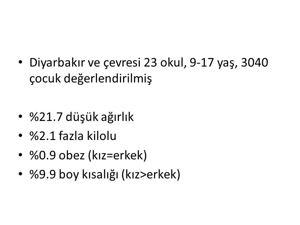 Diyarbakır ve çevresi 23 okul, 9-17 yaş, 3040 çocuk değerlendirilmiş %21.7 düşük ağırlık %2.1 fazla kilolu %0.9 obez (kız=erkek) %9.9 boy kısalığı (kız>erkek)
