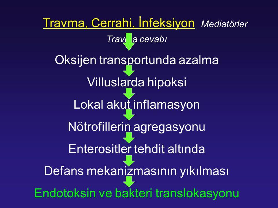 Travma, Cerrahi, İnfeksiyon Mediatörler Travma cevabı Oksijen transportunda azalma Villuslarda hipoksi Lokal akut inflamasyon Nötrofillerin agregasyon