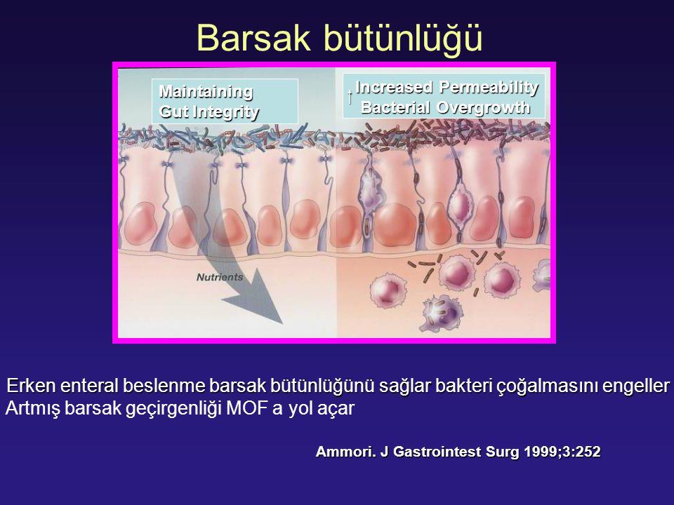 Barsak bütünlüğü  Maintaining Gut Integrity Increased Permeability Bacterial Overgrowth Bacterial Overgrowth Erken enteral beslenme barsak bütünlüğün