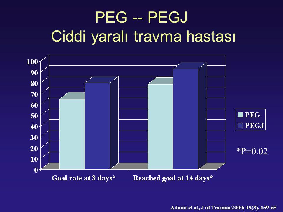 PEG -- PEGJ Ciddi yaralı travma hastası Adams et al, J of Trauma 2000; 48(3), 459-65 *P=0.02