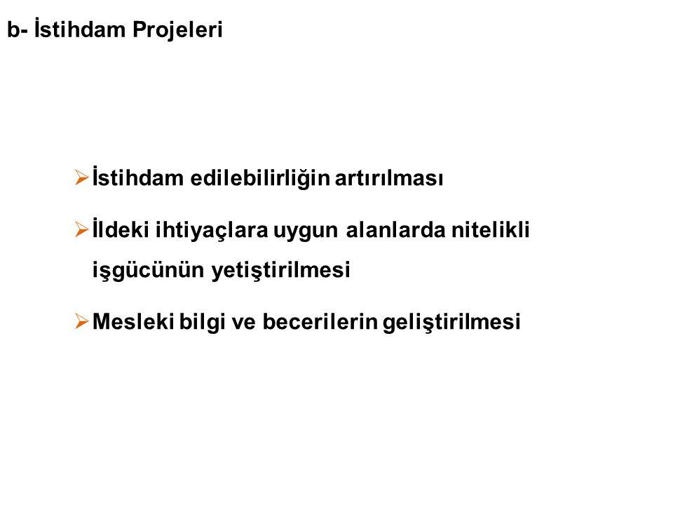 Projelerin Süresi ve Bütçe Büyüklükleri Desteklenen projelerin süresi en fazla bir yıldır.