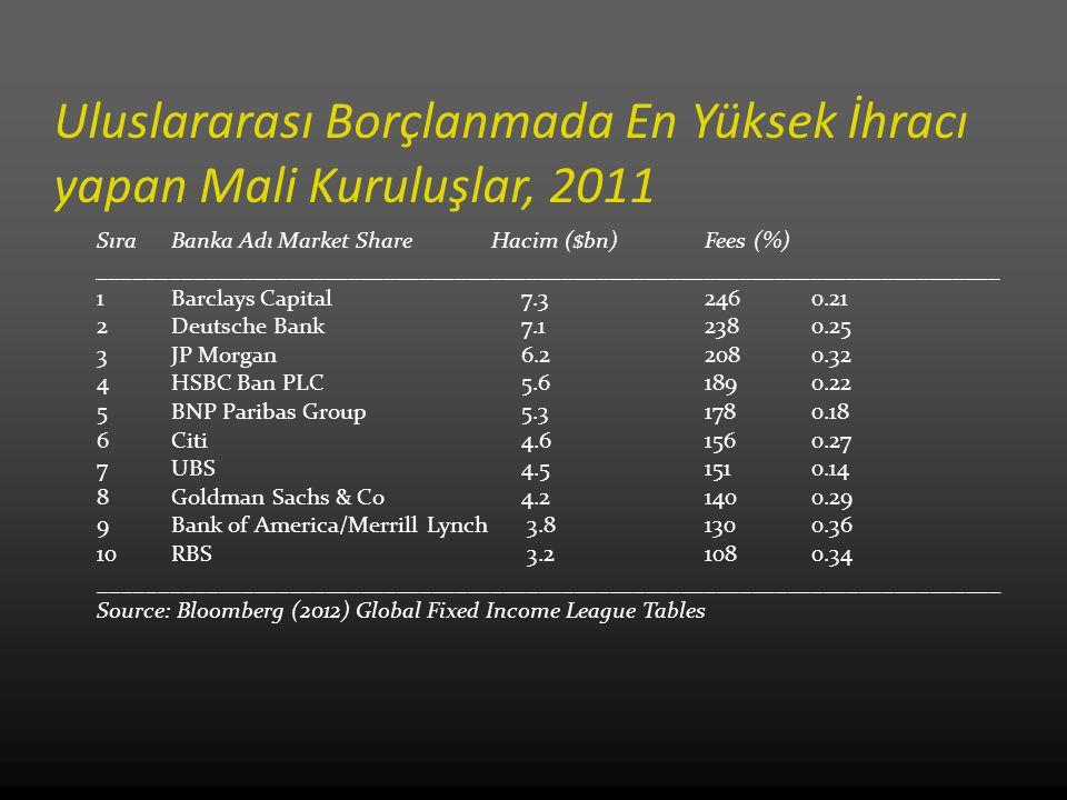 Uluslararası Borçlanmada En Yüksek İhracı yapan Mali Kuruluşlar, 2011 SıraBanka AdıMarket ShareHacim ($bn)Fees (%) ___________________________________