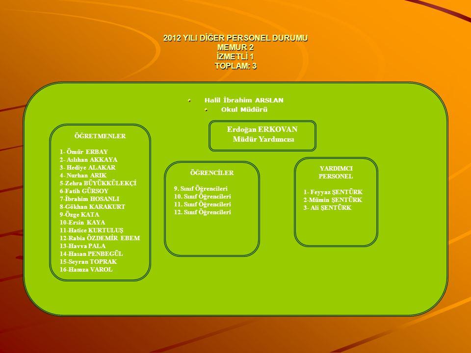 2012 YILI DİĞER PERSONEL DURUMU MEMUR 2 İZMETLİ 1 TOPLAM: 3 Halil İbrahim ARSLAN Okul Müdürü Erdoğan ERKOVAN Müdür Yardımcısı ÖĞRETMENLER 1- Ömür ERBA