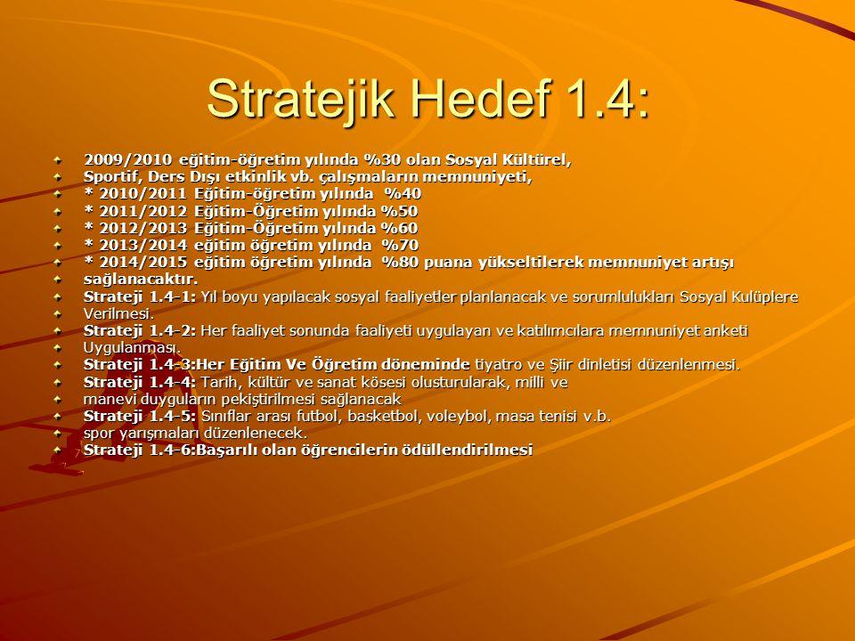 Stratejik Hedef 1.4: 2009/2010 eğitim-öğretim yılında %30 olan Sosyal Kültürel, Sportif, Ders Dışı etkinlik vb. çalışmaların memnuniyeti, * 2010/2011