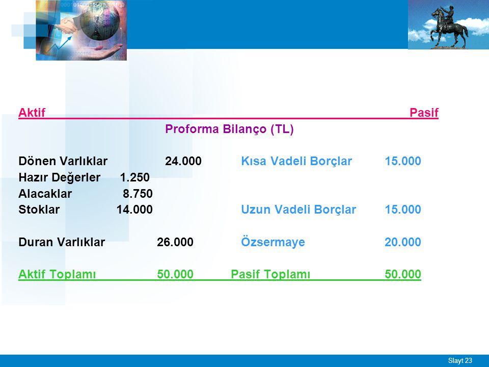 Slayt 23 Aktif Pasif Proforma Bilanço (TL) Dönen Varlıklar24.000 Kısa Vadeli Borçlar 15.000 Hazır Değerler 1.250 Alacaklar 8.750 Stoklar14.000 Uzun Va