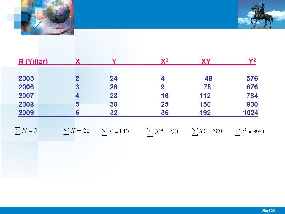 Slayt 28 R (Yıllar)X Y X 2 XY Y 2 20052 24 4 48 576 20063 269 78676 20074 28 16 112784 20085 30 25 150 900 20096 32 36 192 1024