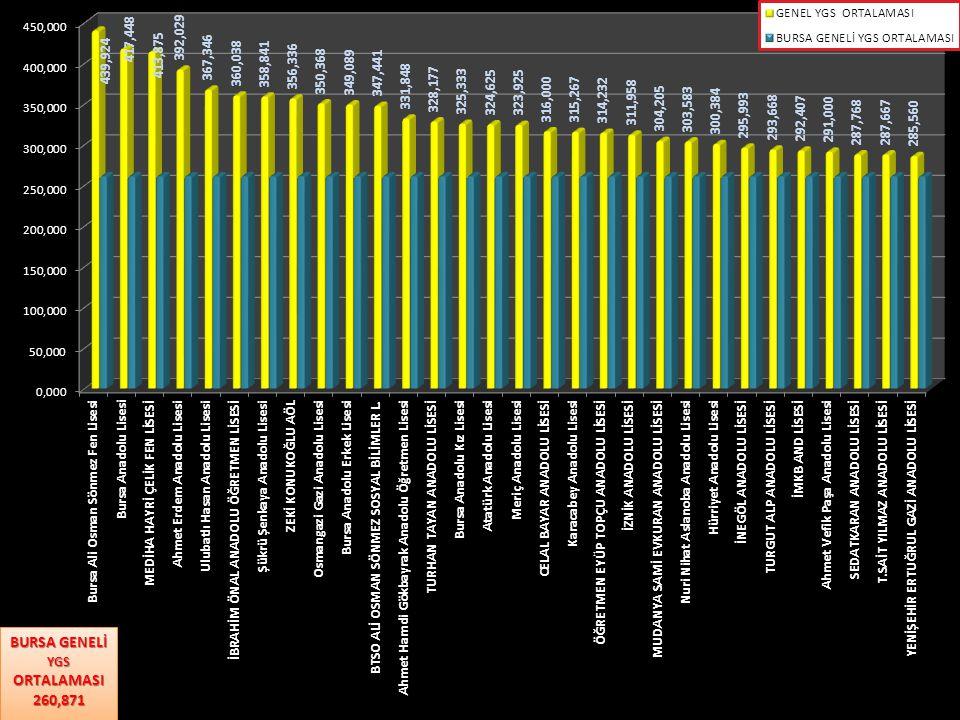BURSA İLİ SON ÜÇ YIL YGS PUAN ORTALAMALARI SIRA NOİLÇE ADI 201120122013 180 VE ÜSTÜNDE PUAN ALAN ADAYLARIN YÜZDESİ GENEL ORTALAMA 180 VE ÜSTÜNDE PUAN ALAN ADAYLARIN YÜZDESİ GENEL ORTALAMA 180 VE ÜSTÜNDE PUAN ALAN ADAYLARINY ÜZDESİ GENEL ORTALAMA 1OSMANGAZİ93,80%276,63588,59%273,01492,72%272,170 2YILDIRIM82,21%240,25671,49%236,09081,83%242,644 3NİLÜFER97,59%276,55695,34%212,07792,17%270,203 4BÜYÜKORHAN37,50%173,99647,46%174,06147,22%167,966 5GEMLİK90,84%273,50795,34%265,78797,04%263,179 6GÜRSU86,58%279,556100,00%275,95987,73%261,550 7HARMANCIK37,84%181,95213,95%154,04525,00%154,283 8İNEGÖL81,04%259,23583,95%269,28094,94%271,049 9İZNİK98,99%266,99499,01%271,40096,08%262,500 10KARACABEY96,73%278,29395,96%256,68995,34%271,372 11KELES57,14%169,96741,79%171,00888,89%202,863 12KESTEL93,64%234,19592,70%223,99878,00%203,184 13MUDANYA95,71%275,99189,91%256,83687,56%250,355 14MUSTAFAKEMALPAŞA98,94%291,62598,52%286,34097,05%277,309 15ORHANELİ97,56%252,17793,42%241,97387,50%245,043 16ORHANGAZİ94,96%248,38492,95%244,37474,39%224,481 17YENİŞEHİR92,27%269,12980,63%268,78896,93%251,819 GENEL ORTALAMA90,67%268,88385,75%256,11889,62%260,871