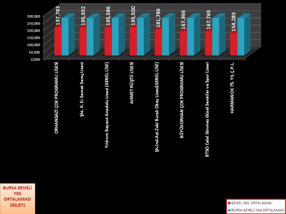 OKUL TÜRÜNE GÖRE YGS BAŞARISI SIRA NOOKUL TÜRÜ 2011 YGS2012 YGS2013 YGS 140 VE ÜSTÜNDE PUAN ALAN ÖĞRENCİLERİN YÜZDESİ 180 VE ÜSTÜNDE PUAN ALAN ÖĞRENCİLERİN YÜZDESİ 140 VE ÜSTÜNDE PUAN ALAN ÖĞRENCİLERİN YÜZDESİ 180 VE ÜSTÜNDE PUAN ALAN ÖĞRENCİLERİN YÜZDESİ 140 VE ÜSTÜNDE PUAN ALAN ÖĞRENCİLERİN YÜZDESİ 180 VE ÜSTÜNDE PUAN ALAN ÖĞRENCİLERİN YÜZDESİ 1ANADOLU LİSESİ92,31%99,85%92,28%99,79%92,16%99,08% 2ANADOLU ÖĞRETMEN LİSESİ100,00% 3FEN LİSESİ100,00% 4GENEL LİSE81,49%86,89%80,90%84,61%85,52%79,88% 5 GÜZEL SANATLAR ve SPOR LİSESİ 58,85%83,95%62,5%71,9%62,15%68,15% 6SOSYAL BİLİMLER LİSESİ0,00% 100,00%