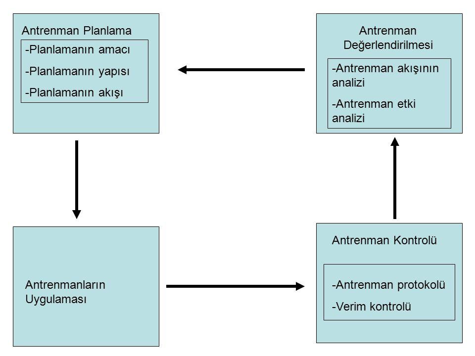 Antrenman Planlama -Planlamanın amacı -Planlamanın yapısı -Planlamanın akışı Antrenmanların Uygulaması Antrenman Kontrolü -Antrenman protokolü -Verim