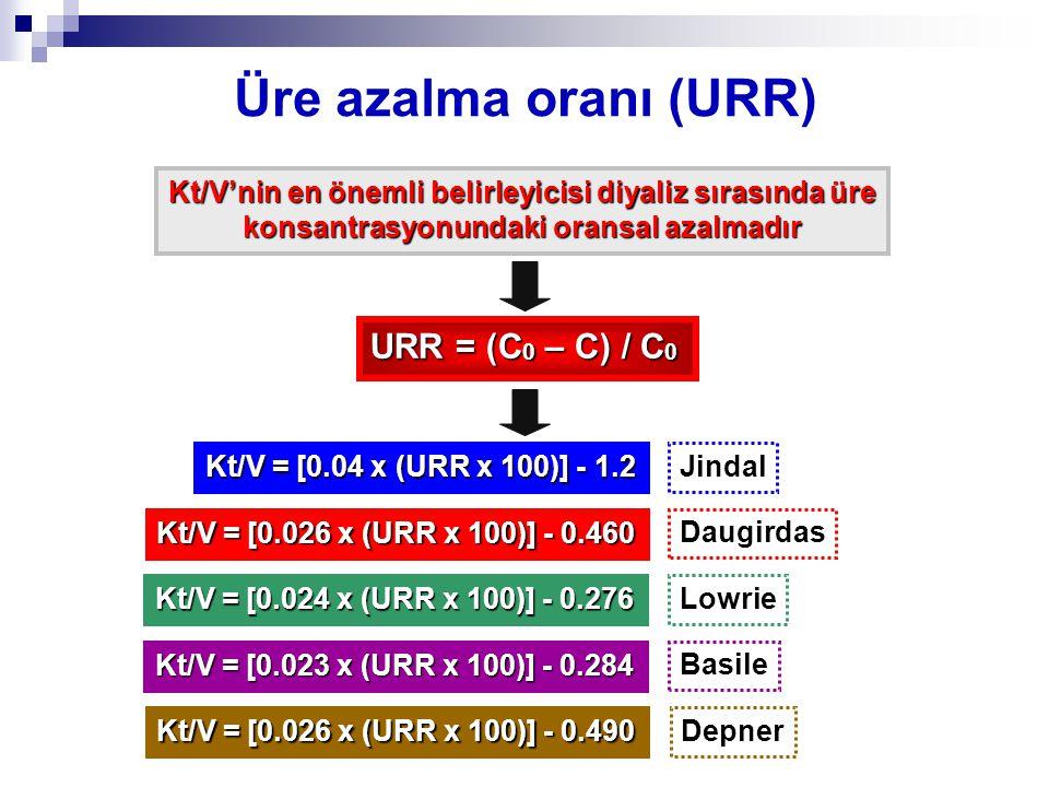 Üre azalma oranı (URR) Kt/V'nin en önemli belirleyicisi diyaliz sırasında üre konsantrasyonundaki oransal azalmadır URR = (C 0 – C) / C 0 Kt/V = [0.04 x (URR x 100)] - 1.2 Kt/V = [0.026 x (URR x 100)] - 0.460 Kt/V = [0.024 x (URR x 100)] - 0.276 Kt/V = [0.023 x (URR x 100)] - 0.284 Kt/V = [0.026 x (URR x 100)] - 0.490 Jindal Daugirdas Lowrie Basile Depner