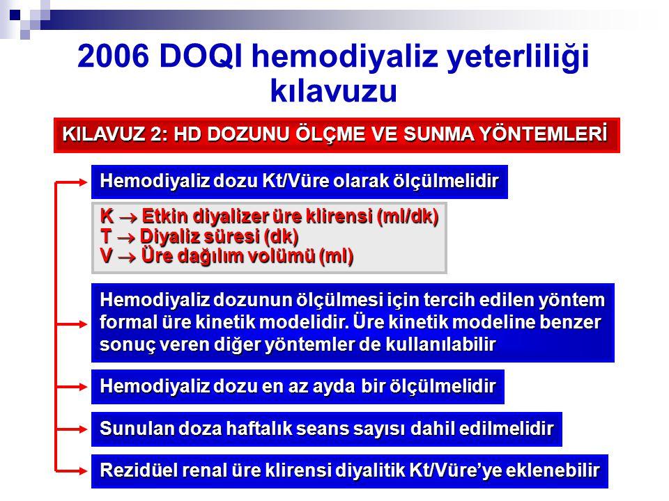Hemodiyaliz dozu en az ayda bir ölçülmelidir Sunulan doza haftalık seans sayısı dahil edilmelidir Hemodiyaliz dozu Kt/Vüre olarak ölçülmelidir K  Etk
