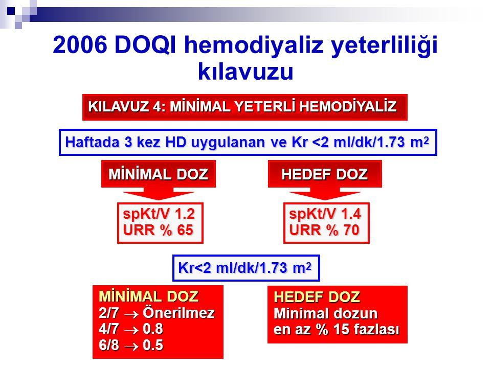 2006 DOQI hemodiyaliz yeterliliği kılavuzu KILAVUZ 4: MİNİMAL YETERLİ HEMODİYALİZ Haftada 3 kez HD uygulanan ve Kr <2 ml/dk/1.73 m 2 MİNİMAL DOZ spKt/