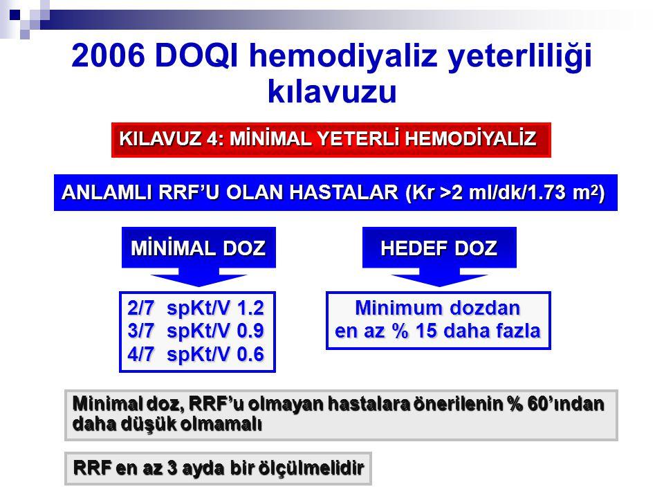 2006 DOQI hemodiyaliz yeterliliği kılavuzu KILAVUZ 4: MİNİMAL YETERLİ HEMODİYALİZ ANLAMLI RRF'U OLAN HASTALAR (Kr >2 ml/dk/1.73 m 2 ) MİNİMAL DOZ 2/7 spKt/V 1.2 3/7 spKt/V 0.9 4/7 spKt/V 0.6 Minimum dozdan en az % 15 daha fazla HEDEF DOZ Minimal doz, RRF'u olmayan hastalara önerilenin % 60'ından daha düşük olmamalı RRF en az 3 ayda bir ölçülmelidir