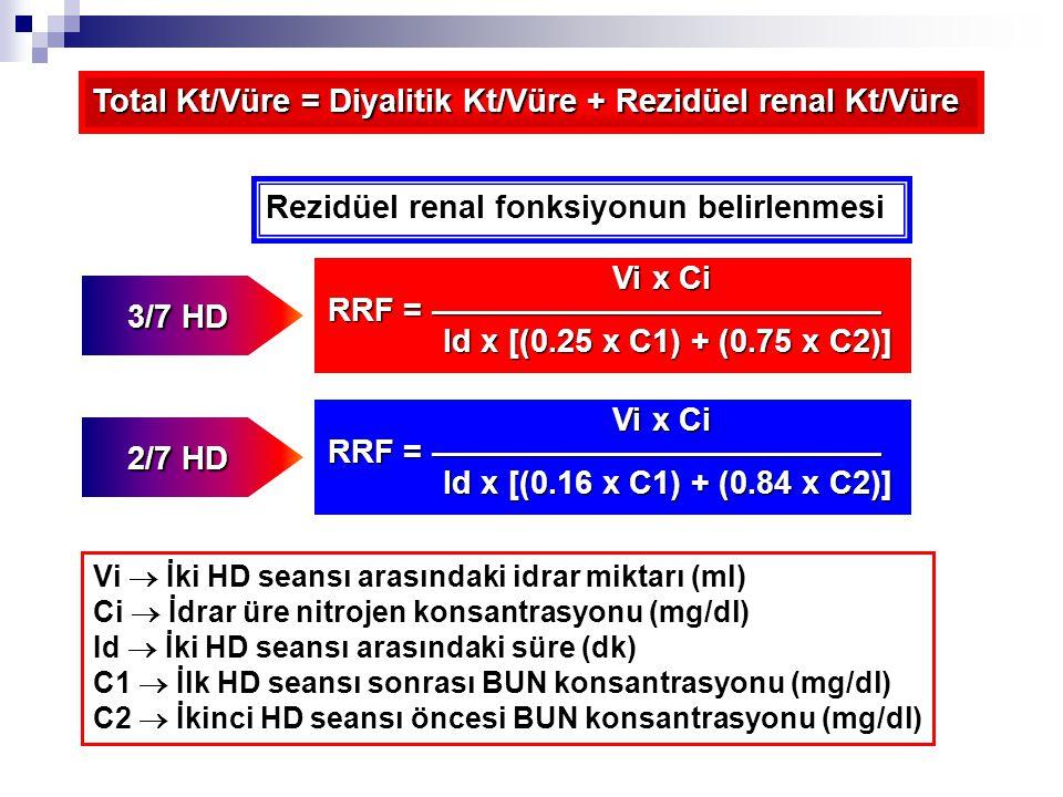 Total Kt/Vüre = Diyalitik Kt/Vüre + Rezidüel renal Kt/Vüre 3/7 HD Vi x Ci Vi x Ci RRF = —————————————— Id x [(0.25 x C1) + (0.75 x C2)] Id x [(0.25 x C1) + (0.75 x C2)] Rezidüel renal fonksiyonun belirlenmesi 2/7 HD Vi x Ci Vi x Ci RRF = —————————————— Id x [(0.16 x C1) + (0.84 x C2)] Id x [(0.16 x C1) + (0.84 x C2)] Vi  İki HD seansı arasındaki idrar miktarı (ml) Ci  İdrar üre nitrojen konsantrasyonu (mg/dl) Id  İki HD seansı arasındaki süre (dk) C1  İlk HD seansı sonrası BUN konsantrasyonu (mg/dl) C2  İkinci HD seansı öncesi BUN konsantrasyonu (mg/dl)