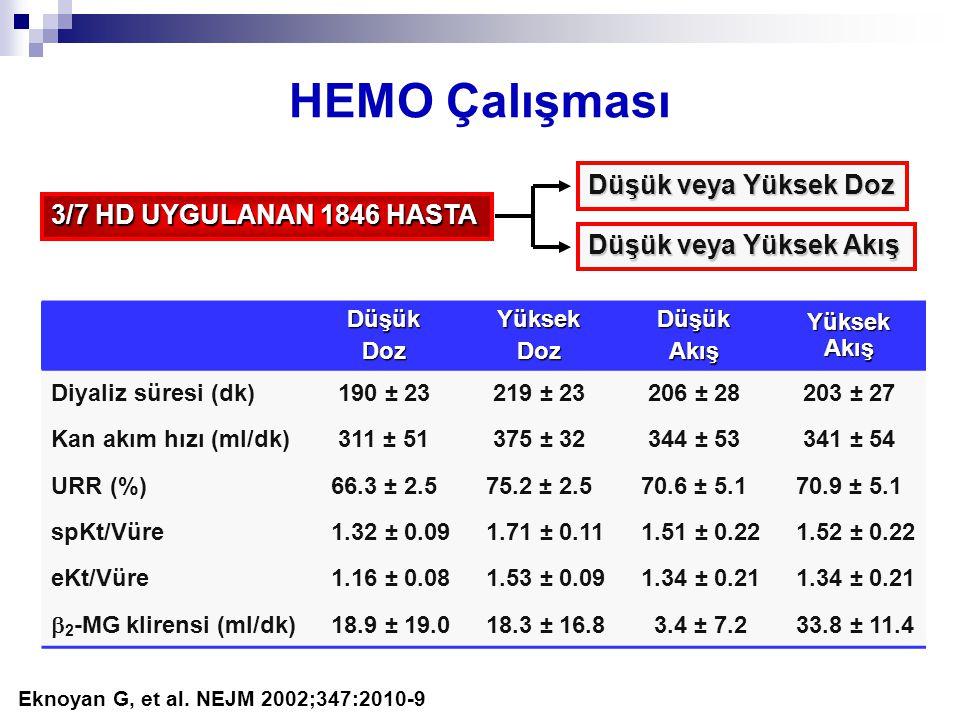 HEMO Çalışması DüşükDozYüksekDozDüşükAkış Yüksek Akış Diyaliz süresi (dk)190 ± 23219 ± 23206 ± 28203 ± 27 Kan akım hızı (ml/dk)311 ± 51375 ± 32344 ± 53341 ± 54 URR (%)66.3 ± 2.575.2 ± 2.570.6 ± 5.170.9 ± 5.1 spKt/Vüre 1.32 ± 0.09 1.71 ± 0.11 1.51 ± 0.22 1.52 ± 0.22 eKt/Vüre 1.16 ± 0.08 1.53 ± 0.09 1.34 ± 0.21  2 -MG klirensi (ml/dk) 18.9 ± 19.0 18.3 ± 16.8 3.4 ± 7.2 33.8 ± 11.4 Eknoyan G, et al.