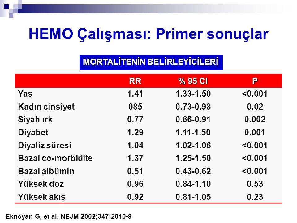 HEMO Çalışması: Primer sonuçlar RR % 95 CI P Yaş1.411.33-1.50<0.001 Kadın cinsiyet0850.73-0.980.02 Siyah ırk0.770.66-0.910.002 Diyabet1.291.11-1.500.0