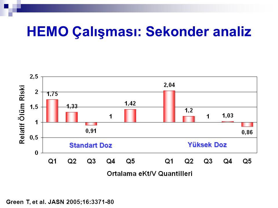 HEMO Çalışması: Sekonder analiz Green T, et al. JASN 2005;16:3371-80 Standart Doz Yüksek Doz