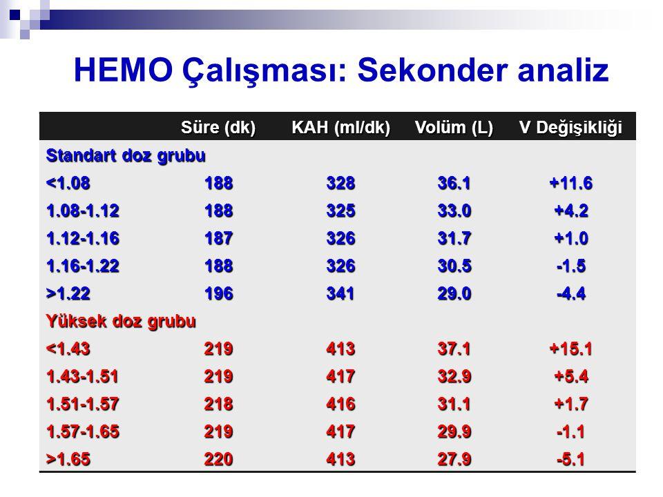 Süre (dk) KAH (ml/dk) Volüm (L) V Değişikliği Standart doz grubu <1.0818832836.1+11.6 1.08-1.1218832533.0+4.2 1.12-1.1618732631.7+1.0 1.16-1.2218832630.5-1.5 >1.2219634129.0-4.4 Yüksek doz grubu <1.4321941337.1+15.1 1.43-1.5121941732.9+5.4 1.51-1.5721841631.1+1.7 1.57-1.6521941729.9-1.1 >1.6522041327.9-5.1 HEMO Çalışması: Sekonder analiz