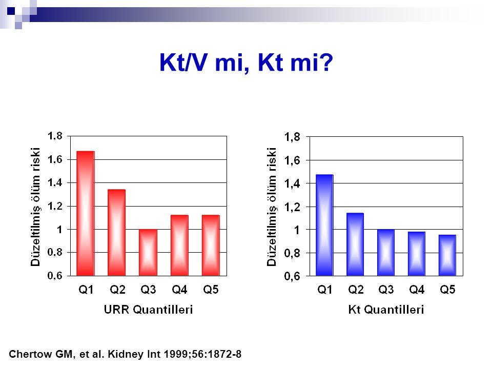 Chertow GM, et al. Kidney Int 1999;56:1872-8 Kt/V mi, Kt mi?