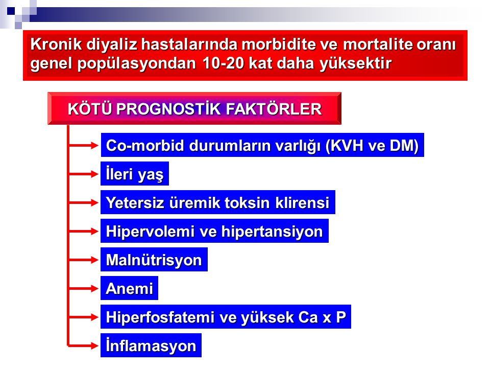 Kronik diyaliz hastalarında morbidite ve mortalite oranı genel popülasyondan 10-20 kat daha yüksektir KÖTÜ PROGNOSTİK FAKTÖRLER Co-morbid durumların varlığı (KVH ve DM) Yetersiz üremik toksin klirensi Malnütrisyon Hipervolemi ve hipertansiyon Anemi Hiperfosfatemi ve yüksek Ca x P İleri yaş İnflamasyon