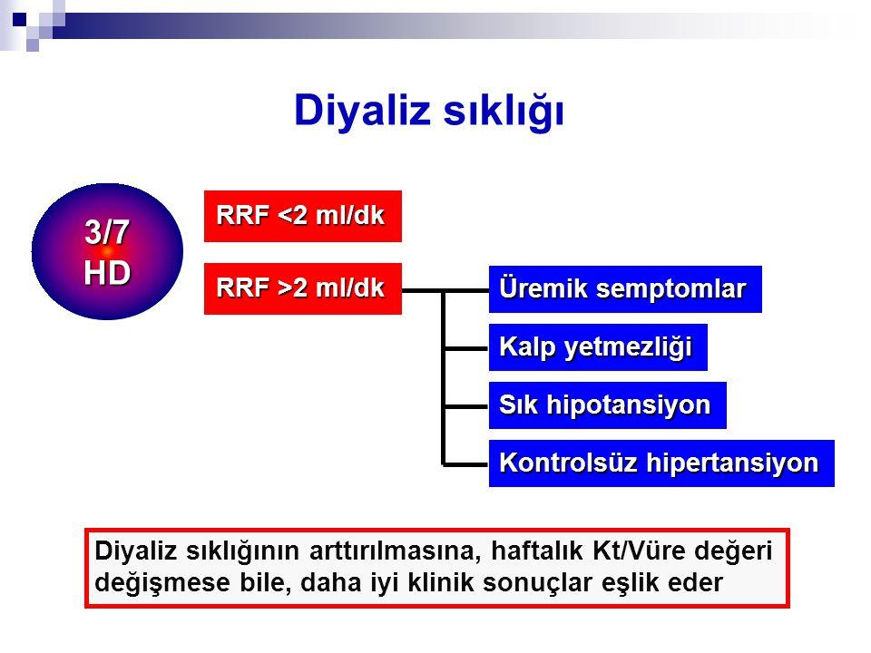 Diyaliz sıklığı RRF <2 ml/dk Üremik semptomlar Kalp yetmezliği Sık hipotansiyon RRF >2 ml/dk Kontrolsüz hipertansiyon Diyaliz sıklığının arttırılmasına, haftalık Kt/Vüre değeri değişmese bile, daha iyi klinik sonuçlar eşlik eder 3/7HD