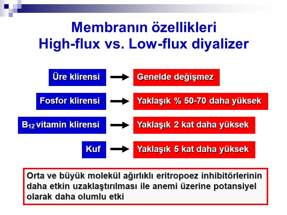 Membranın özellikleri High-flux vs. Low-flux diyalizer Üre klirensi Fosfor klirensi B 12 vitamin klirensi Genelde değişmez Yaklaşık % 50-70 daha yükse