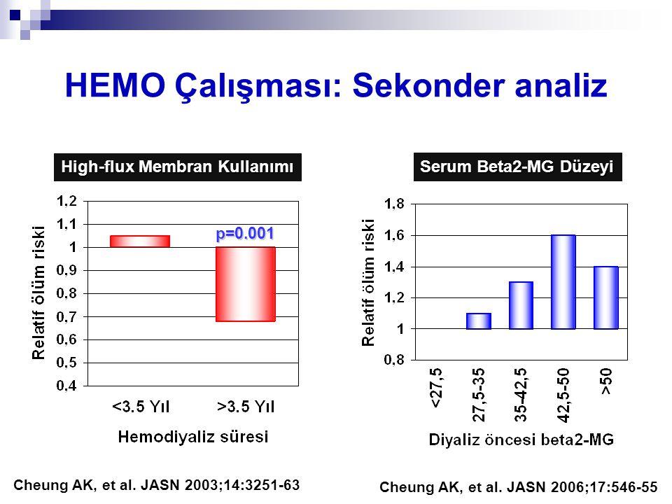 HEMO Çalışması: Sekonder analiz Cheung AK, et al. JASN 2003;14:3251-63 High-flux Membran Kullanımı p=0.001 Serum Beta2-MG Düzeyi Cheung AK, et al. JAS